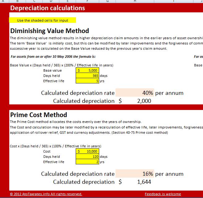 ato depreciation rates