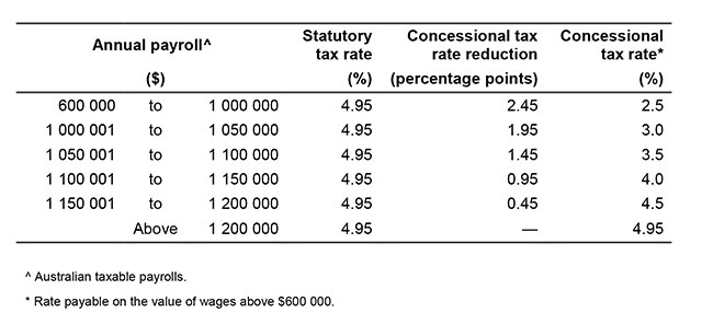 employment tax withholding calculator