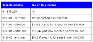 australian-tax-rates-2013