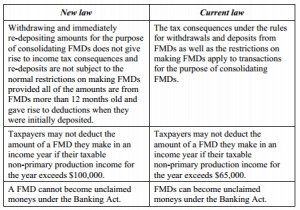 fmd-amendments