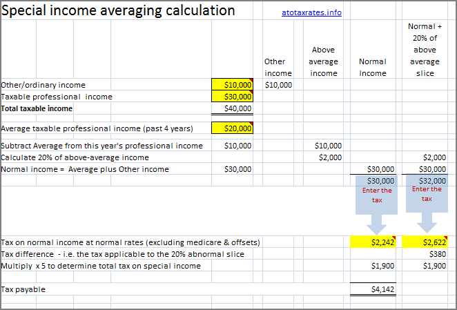 income averaging for special professionals
