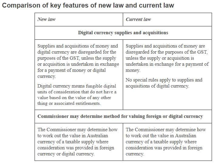 Digital currency amendments