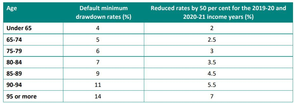 account based pension draw down percentages 2020 and 2021