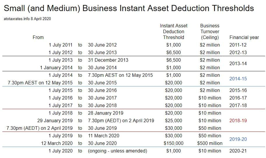 Small Business Instant Asset Deductions and Turnover Thresholds March 2020