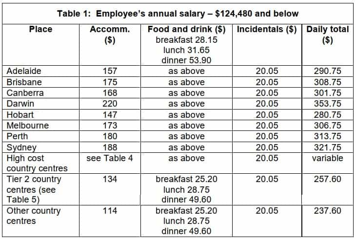 Domestic Tarvel Allowance Table 1