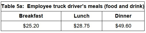 Employee truck driver's meals (food and drink)