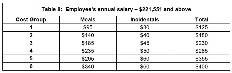 Overseas Travel Table 8: Employee's annual salary – $221,551 and above