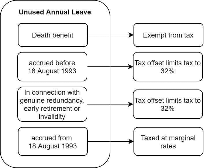 Tax on unused annual leave on termination of employment