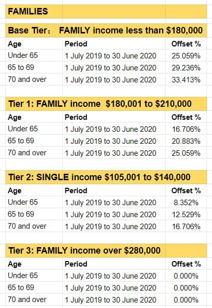 Private Health Insurance Rebate Percentages FAMILIES 2019-20
