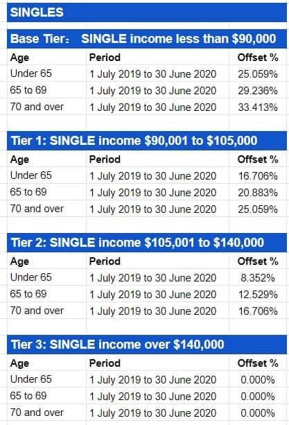 Private Health Insurance Rebate Percentages SINGLES 2019-20