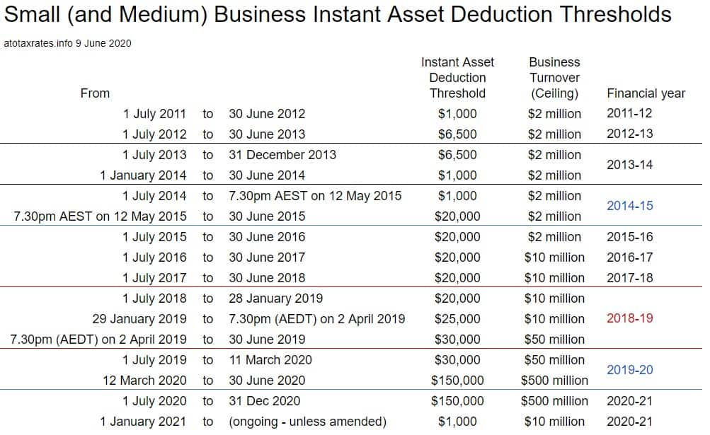Instant asset dedcution thresholds by financial year