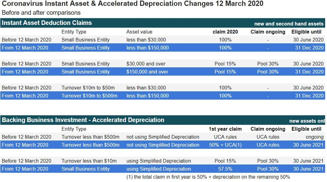Instant asset deductions before and after comparison 2020