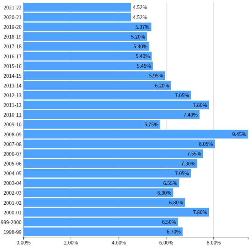 Table of Division 7A Interest Rates from 1998-99 to the current year